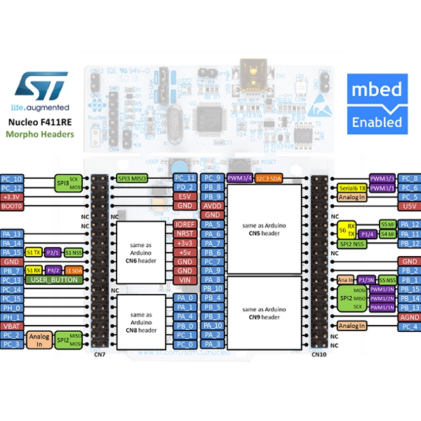 Nucleo STM32F411 - mbed